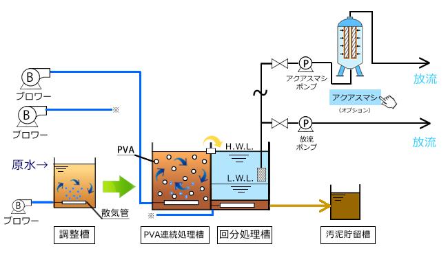 回分式バイオバランスフロー図