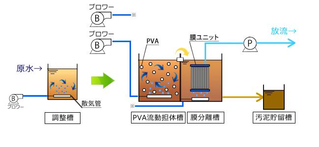 膜分離式バイオバランスフロー図