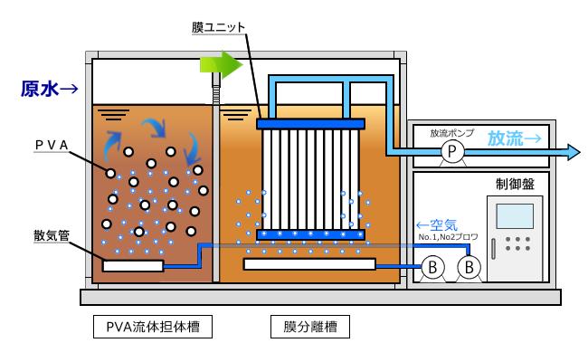 可搬型膜分離式バイオバランスフロー図