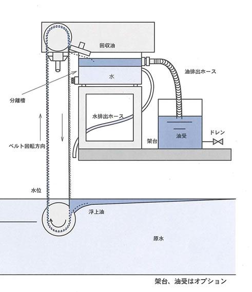 products-oilskimer2